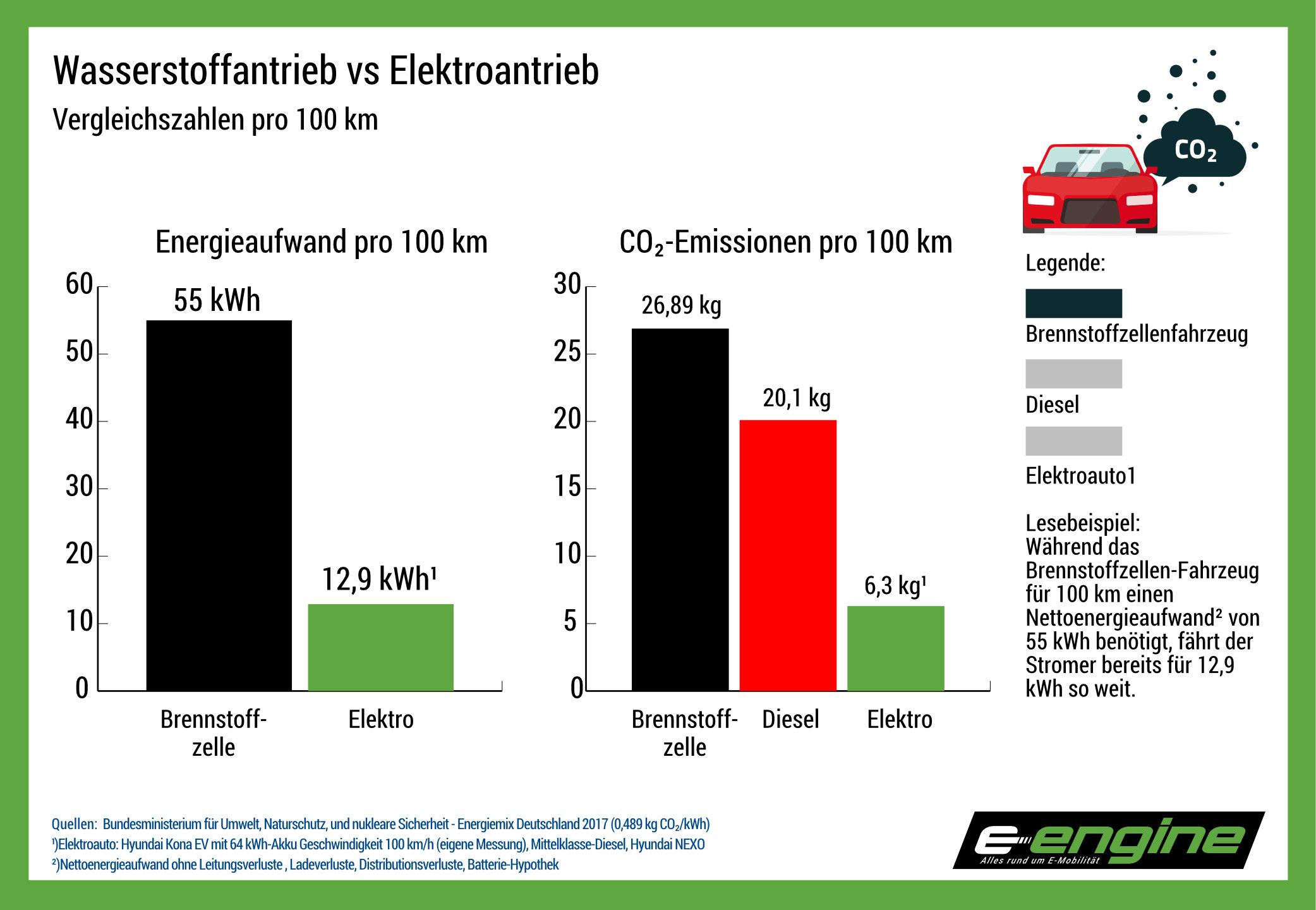 """Dienstag Kompakt: Nochmal IONIQ vs Tesla Model 3 bei 150 km/h, die Lüge vom """"grünen"""" Wasserstoff, warum die Industrie H2-Pkw will, CleverShuttle kämpft ums Überleben"""
