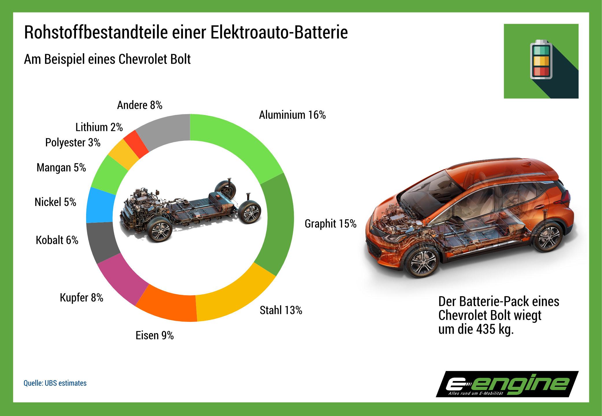 Chart der Woche: Batteriebestandteile am Beispiel eines Chevrolet Bolt