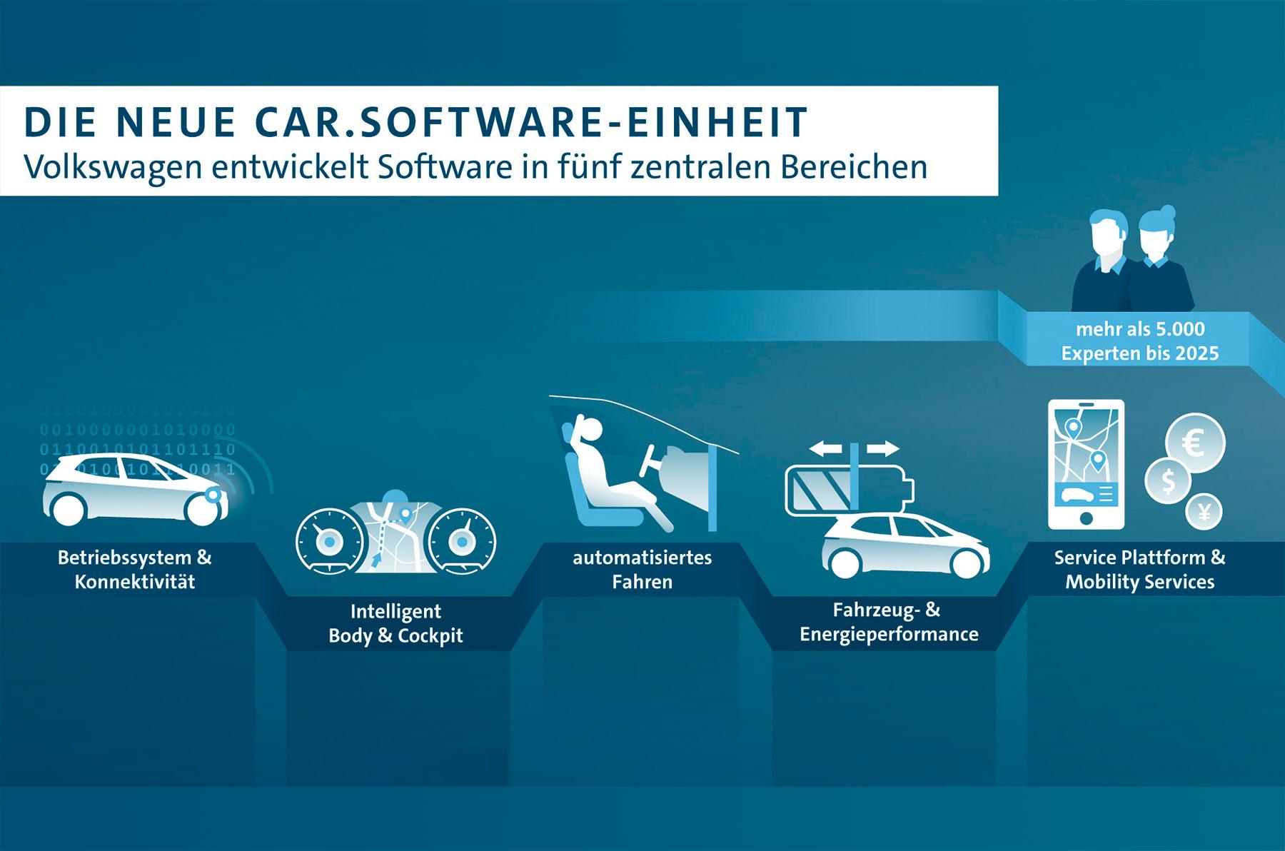 VW will in Zukunft mit 5.000 Digital-Experten die Software in den Focus rücken