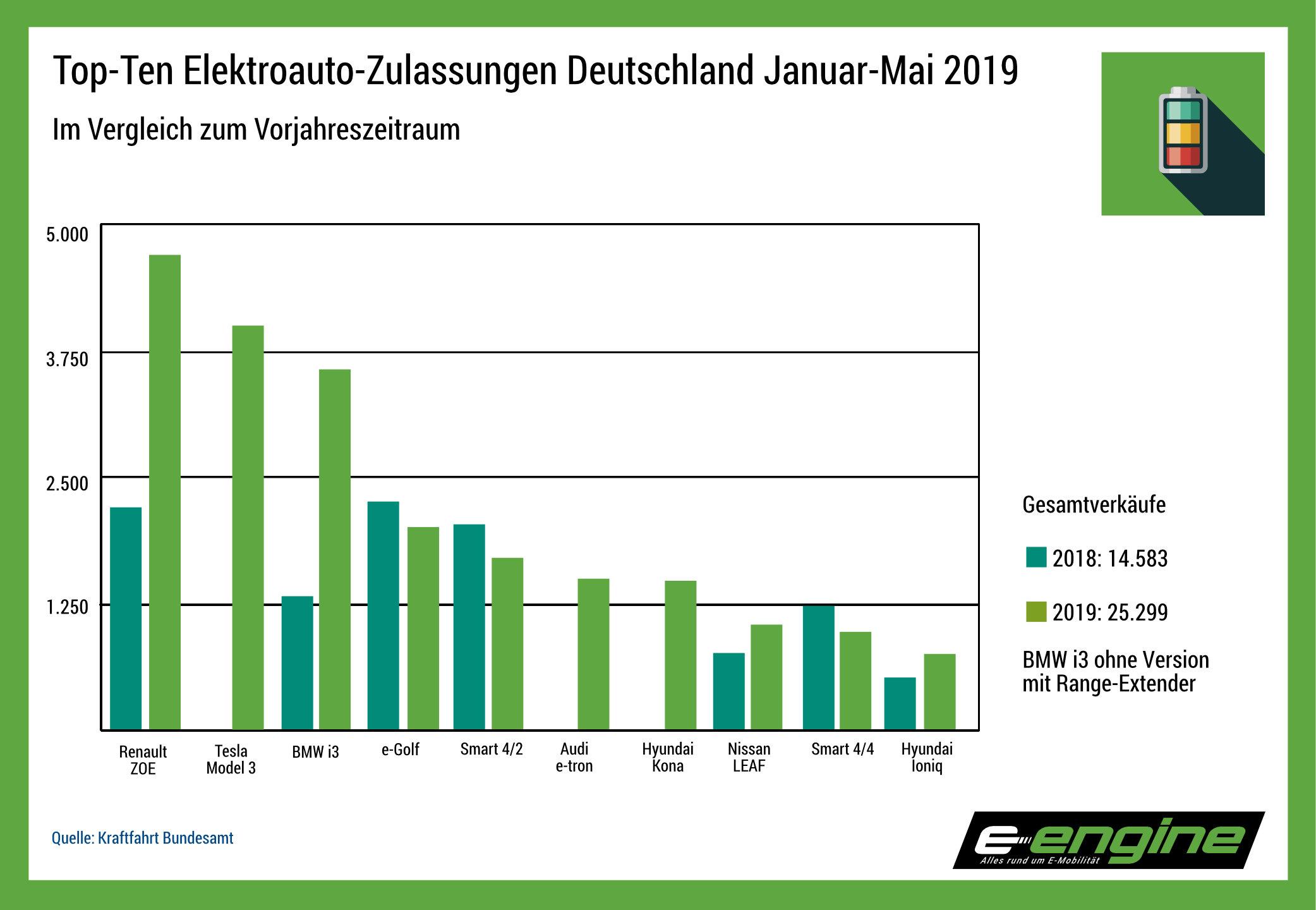 Chart der Woche: Zuwachsraten im Stromer-Markt von Januar bis Mai 2019