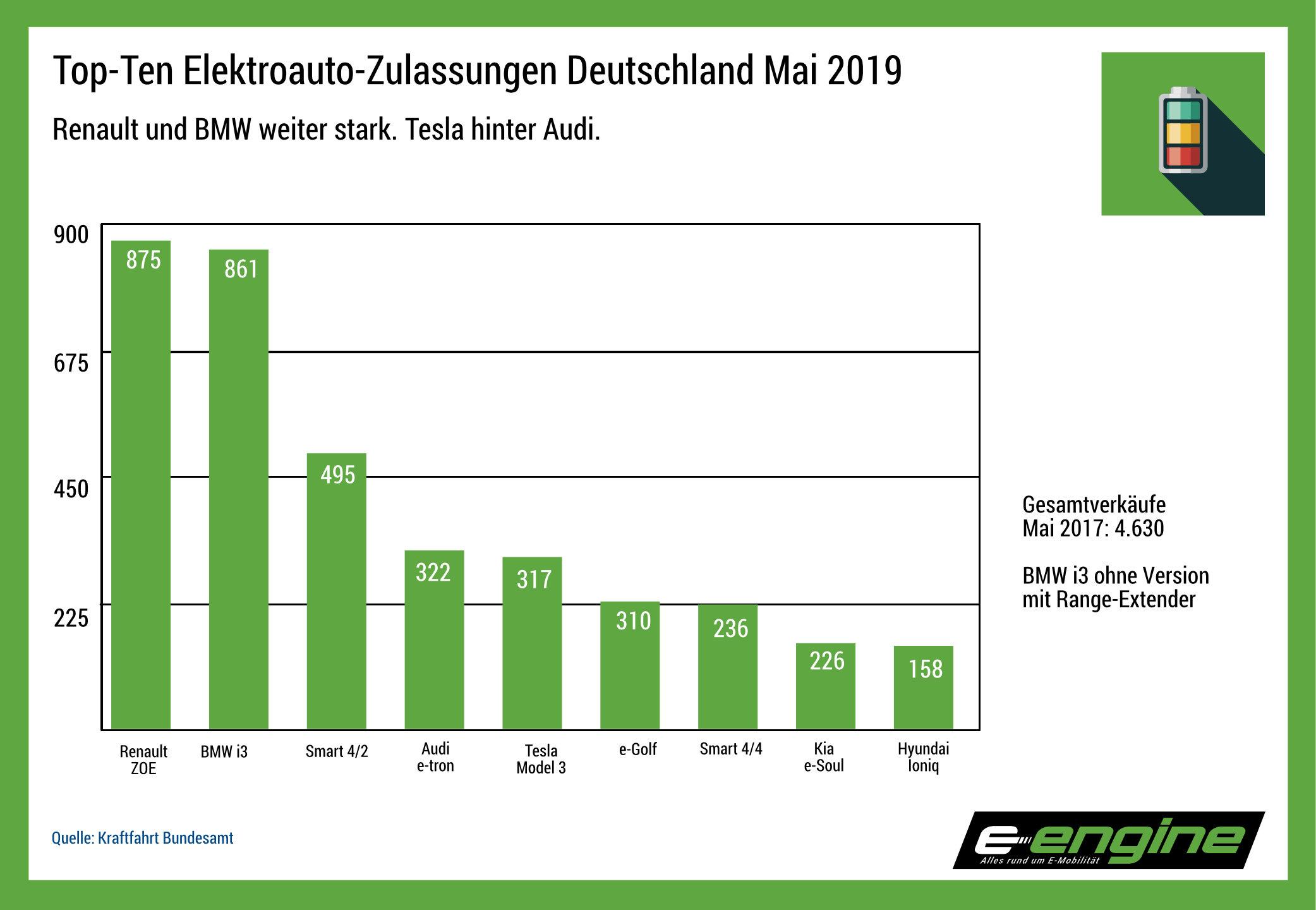 Chart der Woche: Mai-Zulassungen Stromer, Tesla hinter Audi