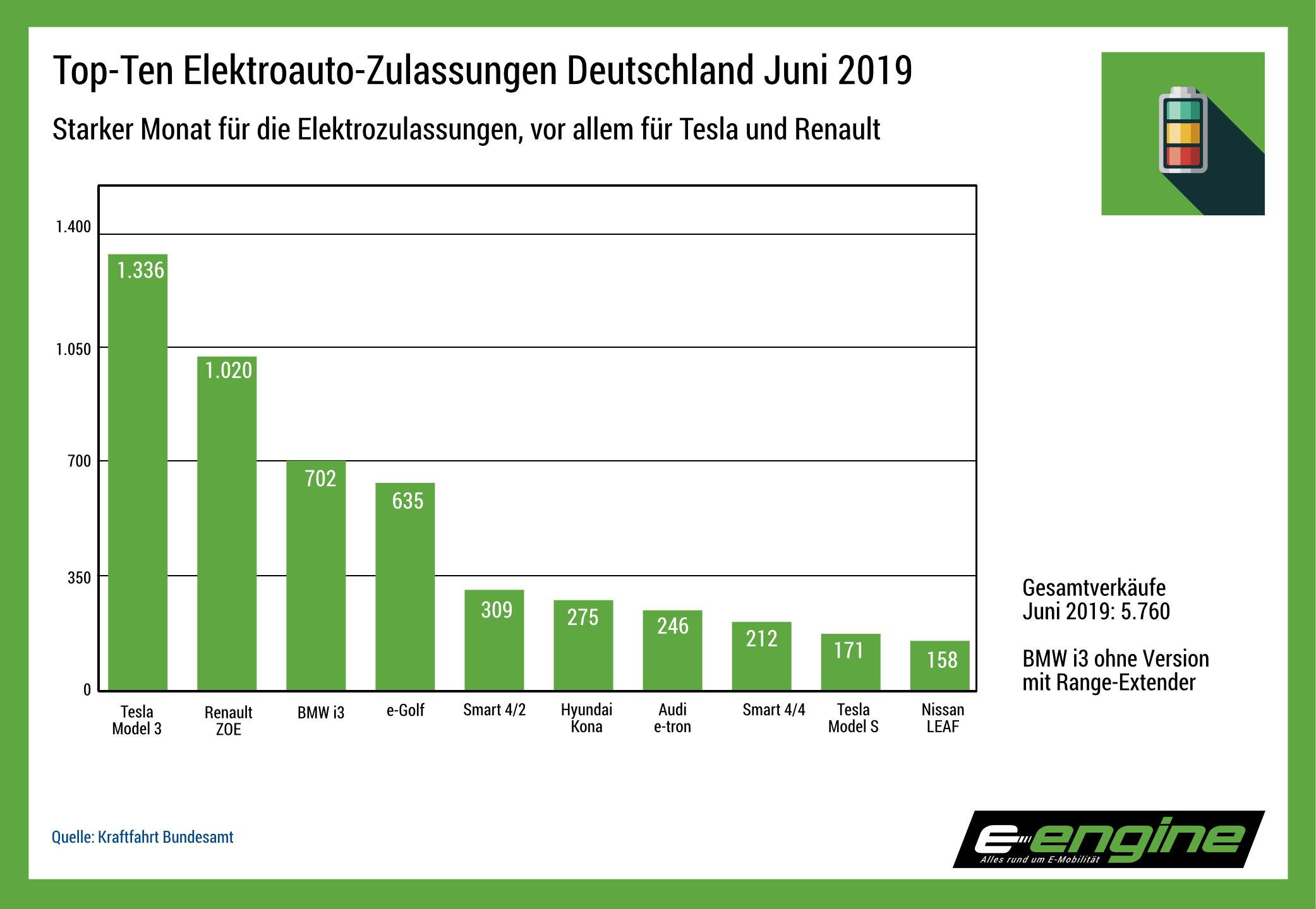 Chart der Woche: Juni-Zulassungen Stromer, Tesla holt Pole
