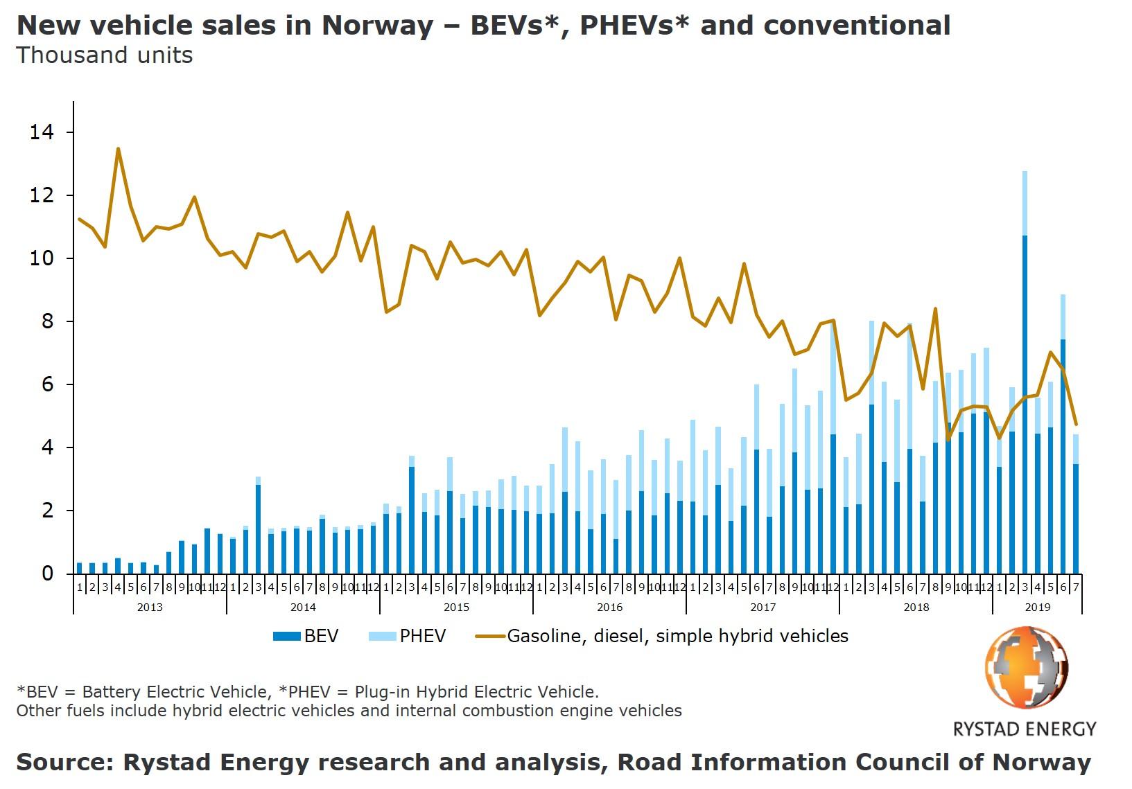 Tesla pulverisiert Marktanteil von Premium-Dieselfahrzeugen in Norwegen