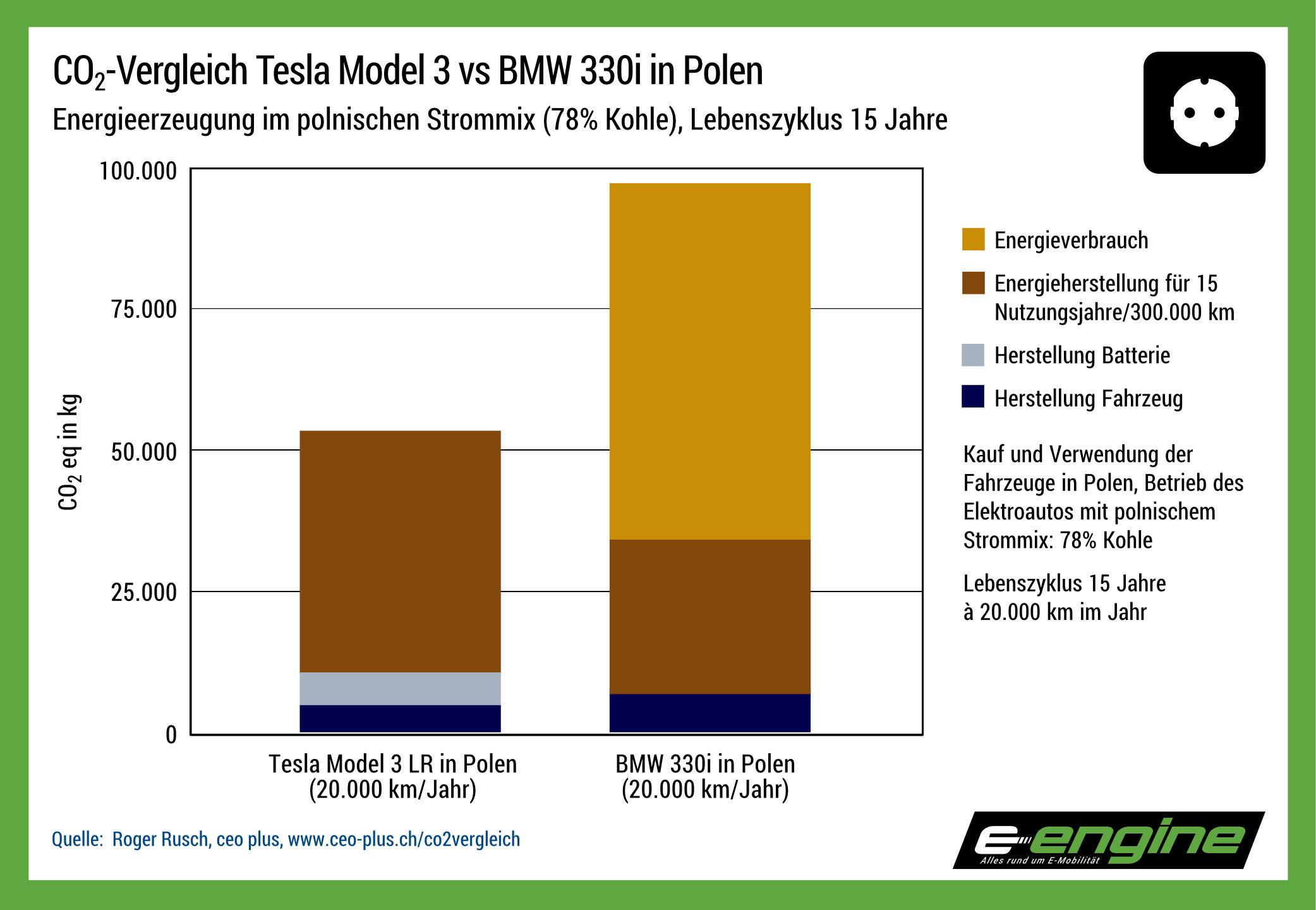 Chart der Woche: wie schlägt sich Teslas Model 3 vs BMW 330i bei 78% Kohlekraftwerksanteil?