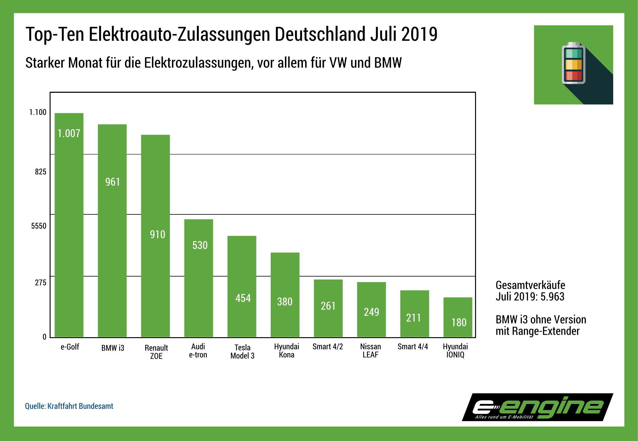 Chart der Woche: Juli-Zulassungen Stromer, e-Golf überrascht, BMW vor Renault