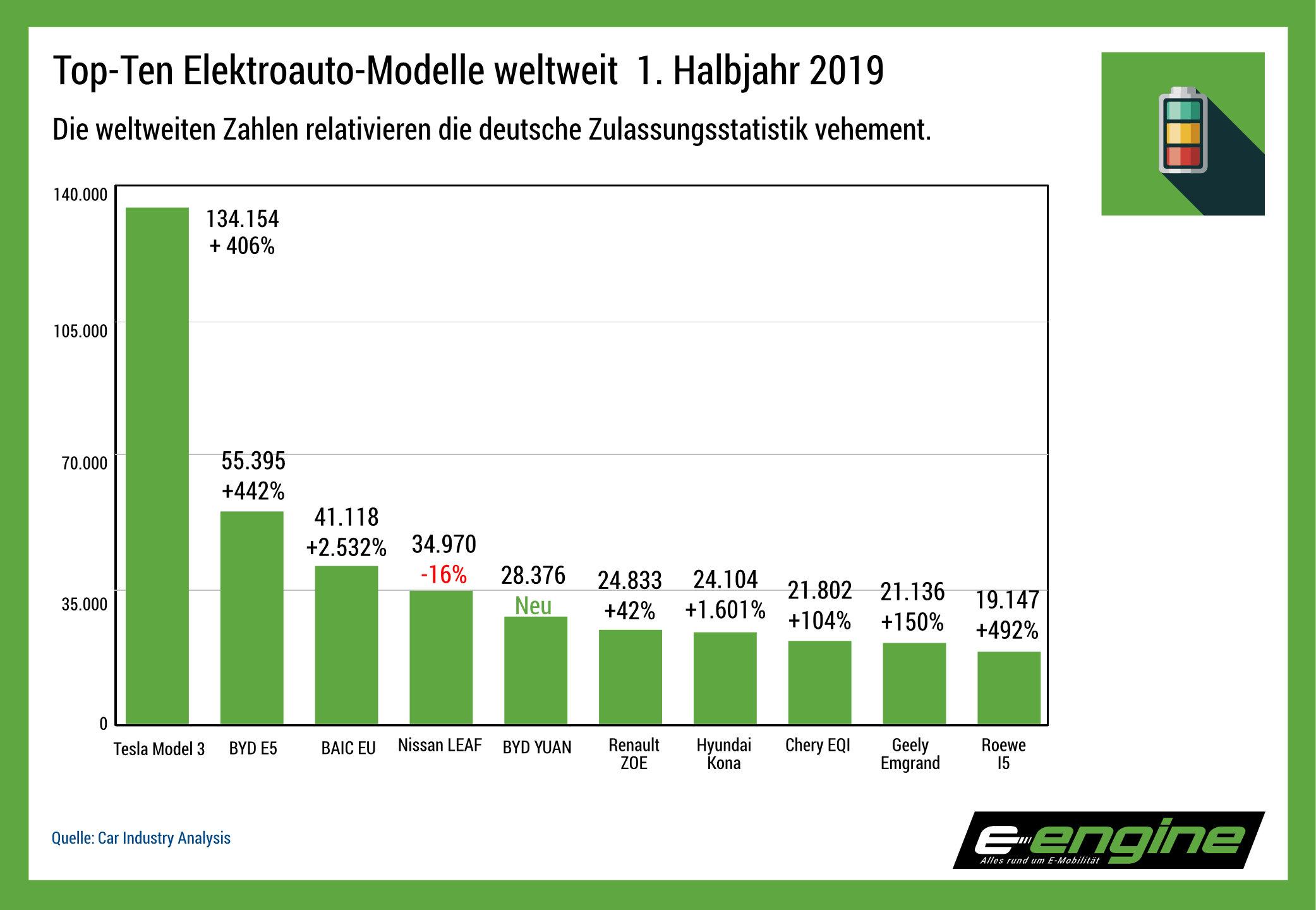Chart der Woche: 1. Halbjahr 2019 kein deutscher Stromer unter den Top 10 weltweit