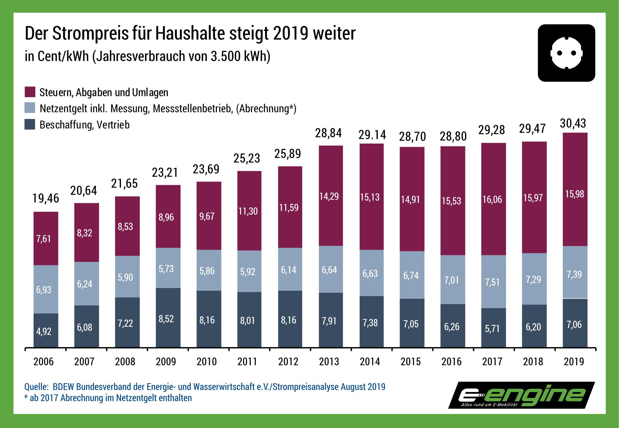 Chart der Woche: Wie der Strompreis die Elektromobilität verhindert - e-engine - Alles rund um E-Mobilität