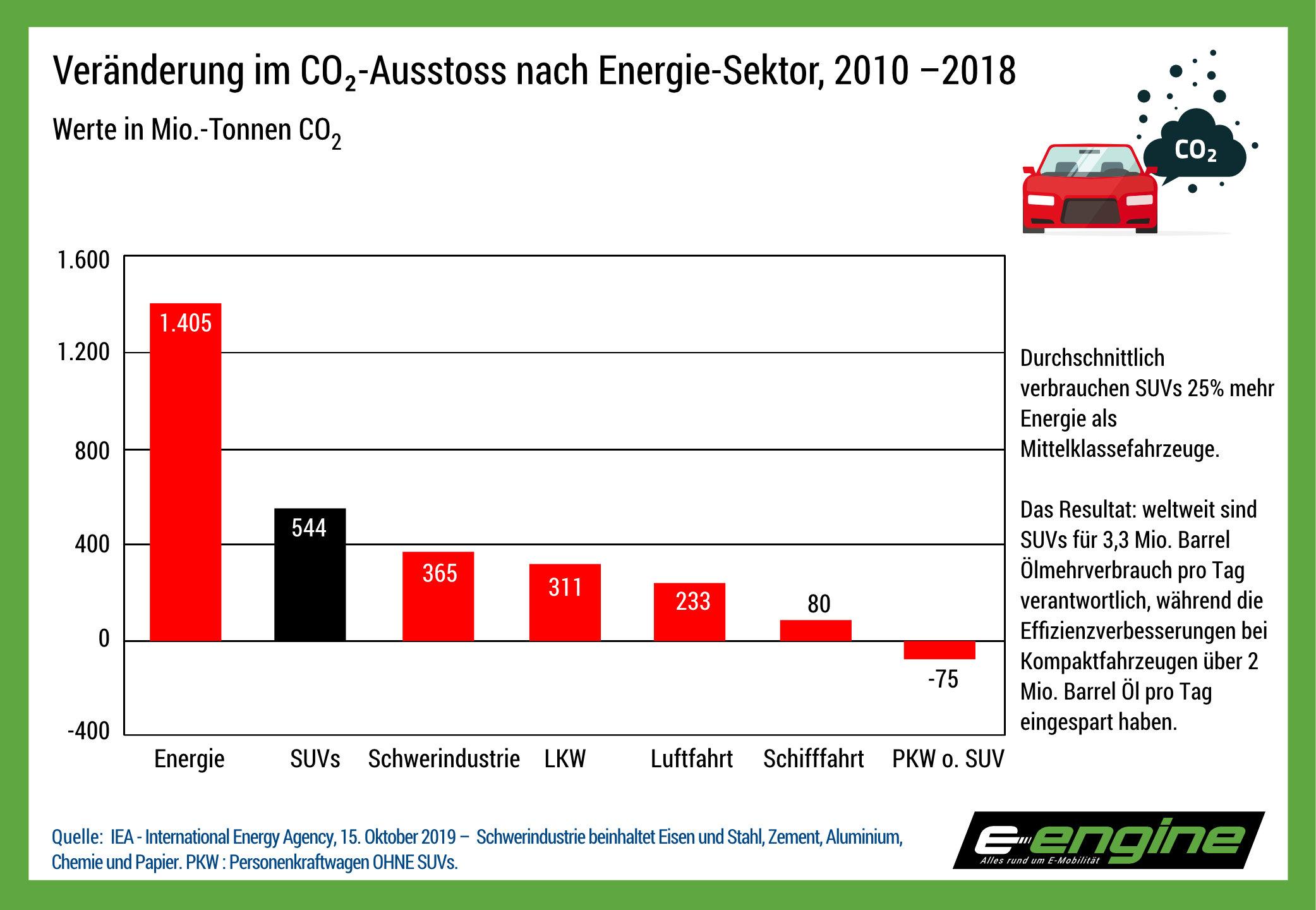 Chart der Woche: weltweiter Energiemehrverbrauch von SUVs seit 2010