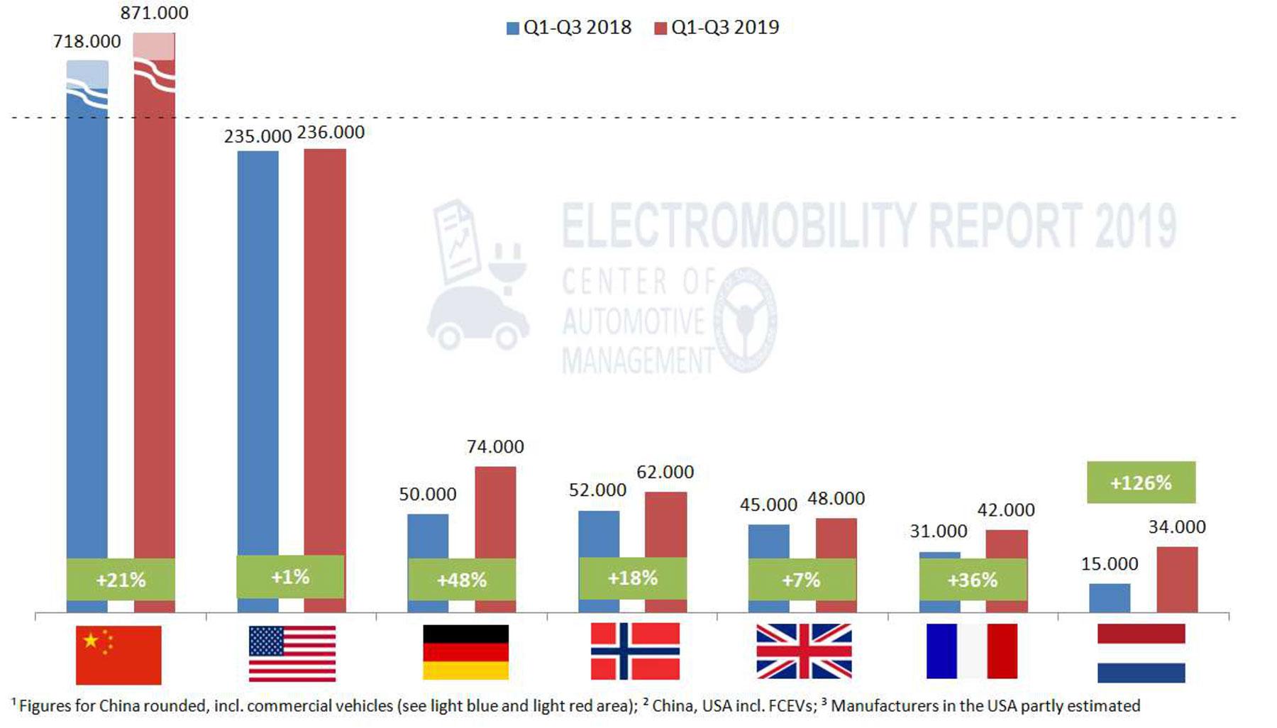 Electromobility Report 2019 – Absatztrends Januar – September 2019