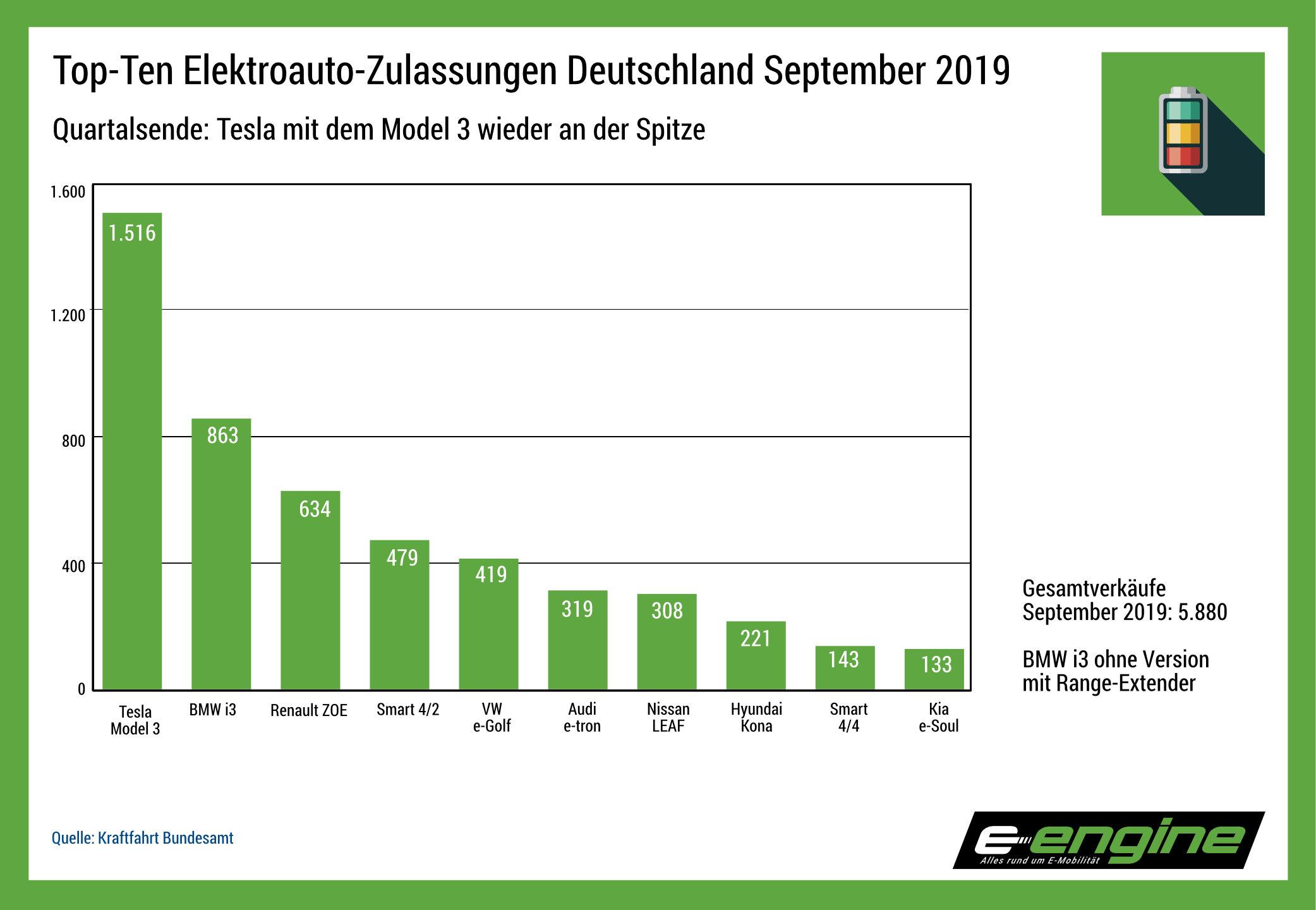 Chart der Woche: September-Zulassungen Stromer, Tesla und BMW weiter stark