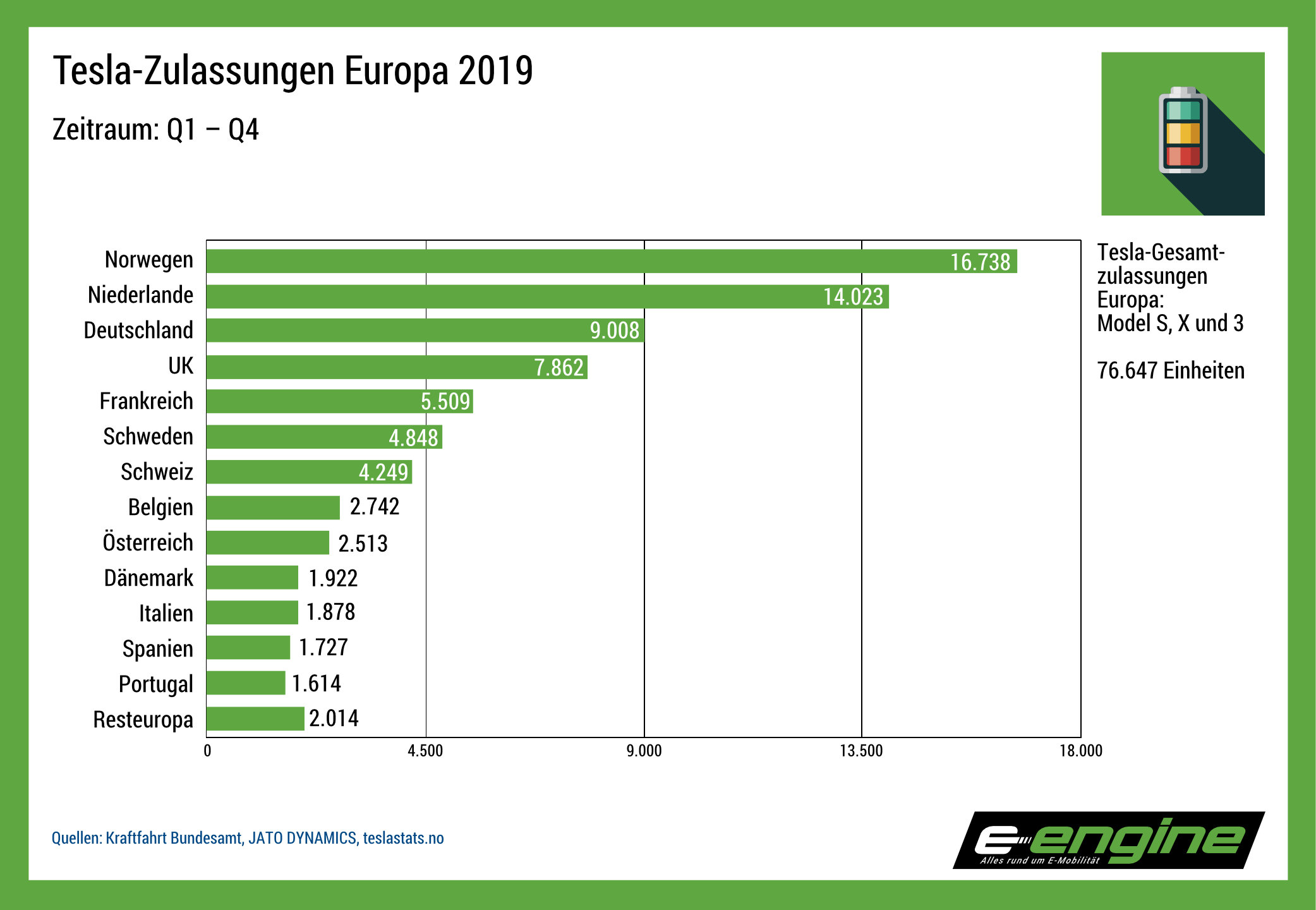 Chart der Woche: Teslazulassungen Europa Q1 – Q3