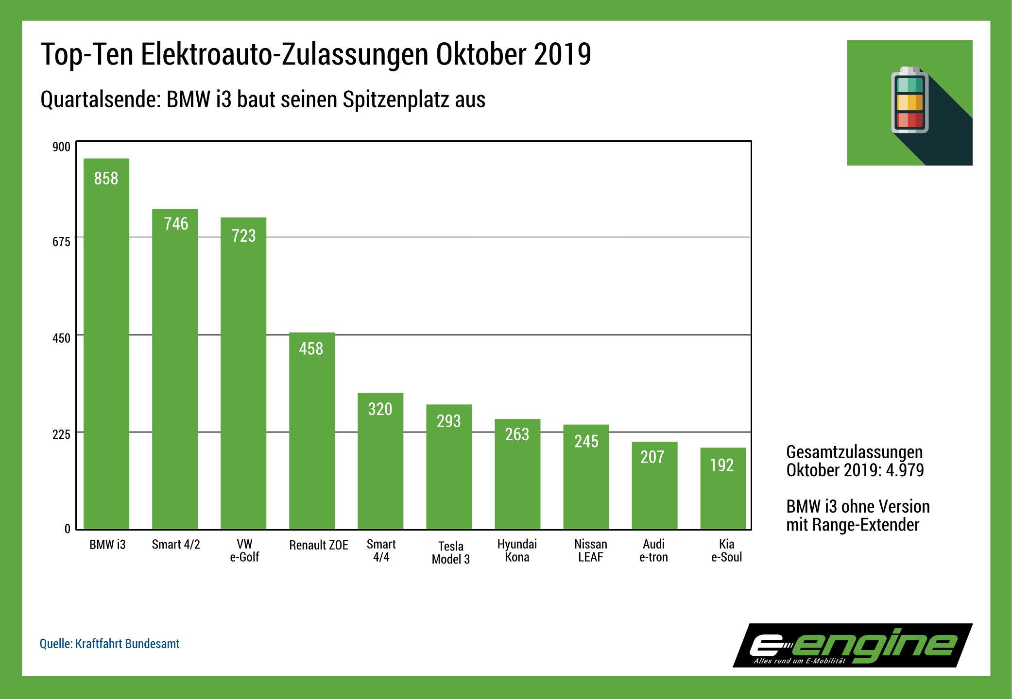 Chart der Woche: Oktober-Zulassungen Stromer, Top 3 fest in deutscher Hand