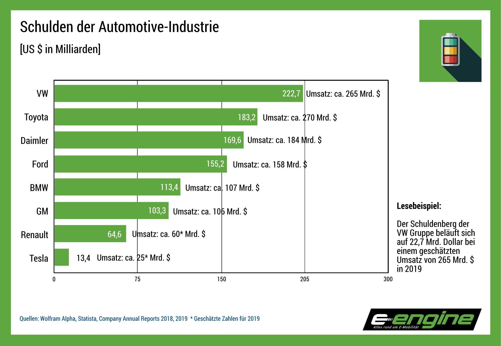 Chart der Woche: Verschuldung der Autoindustrie im Vergleich zu Tesla