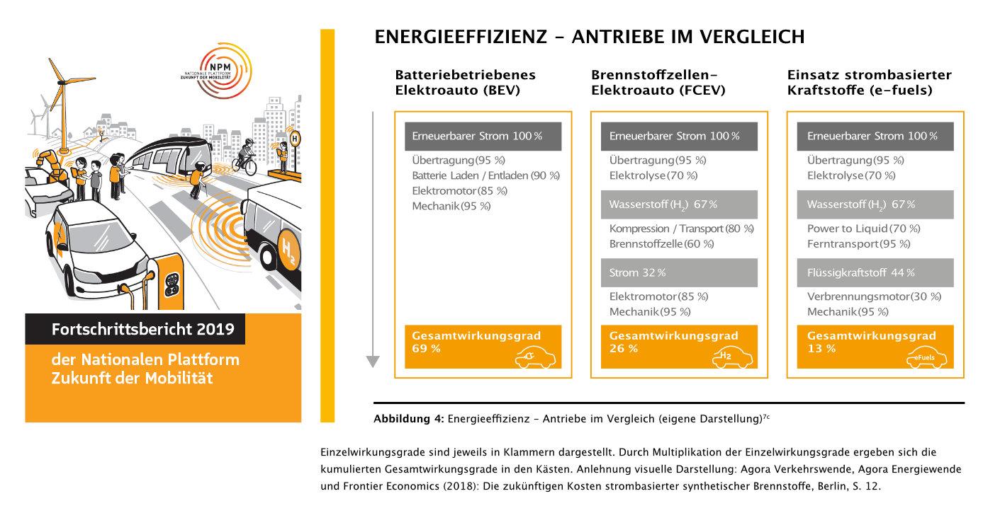 Montag-News: Elektroauto, Diesel oder Wasserstoff, Deutsche Automanager für  Wasserstoff, IAA-Vergabe geht in letzte Runde - e-engine - Alles rund um E -Mobilität