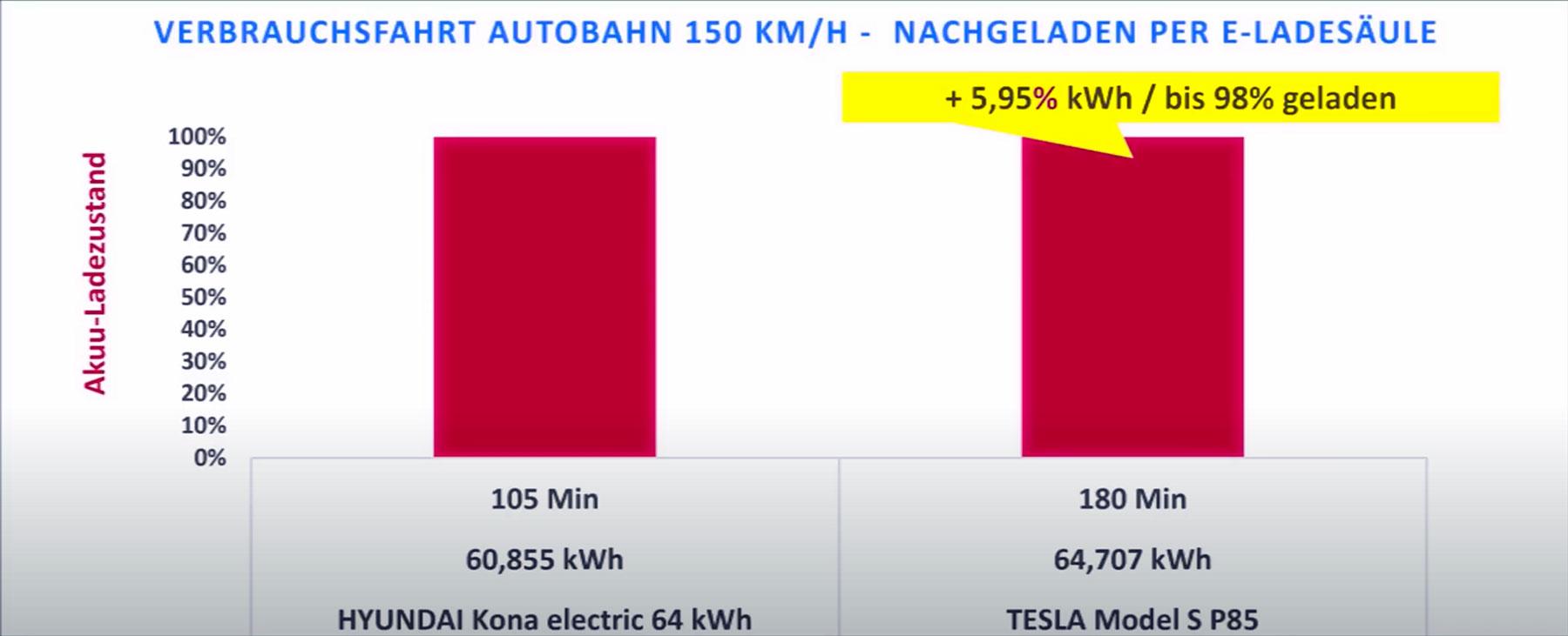 Donnerstag Kompakt: Model S vs Hyundai Kona bei 150 km/h, Youtube sperrt Planet of the Humans, gebrauchte Teslas verkaufen sich prächtig, Frankreichs Subventionspolitik