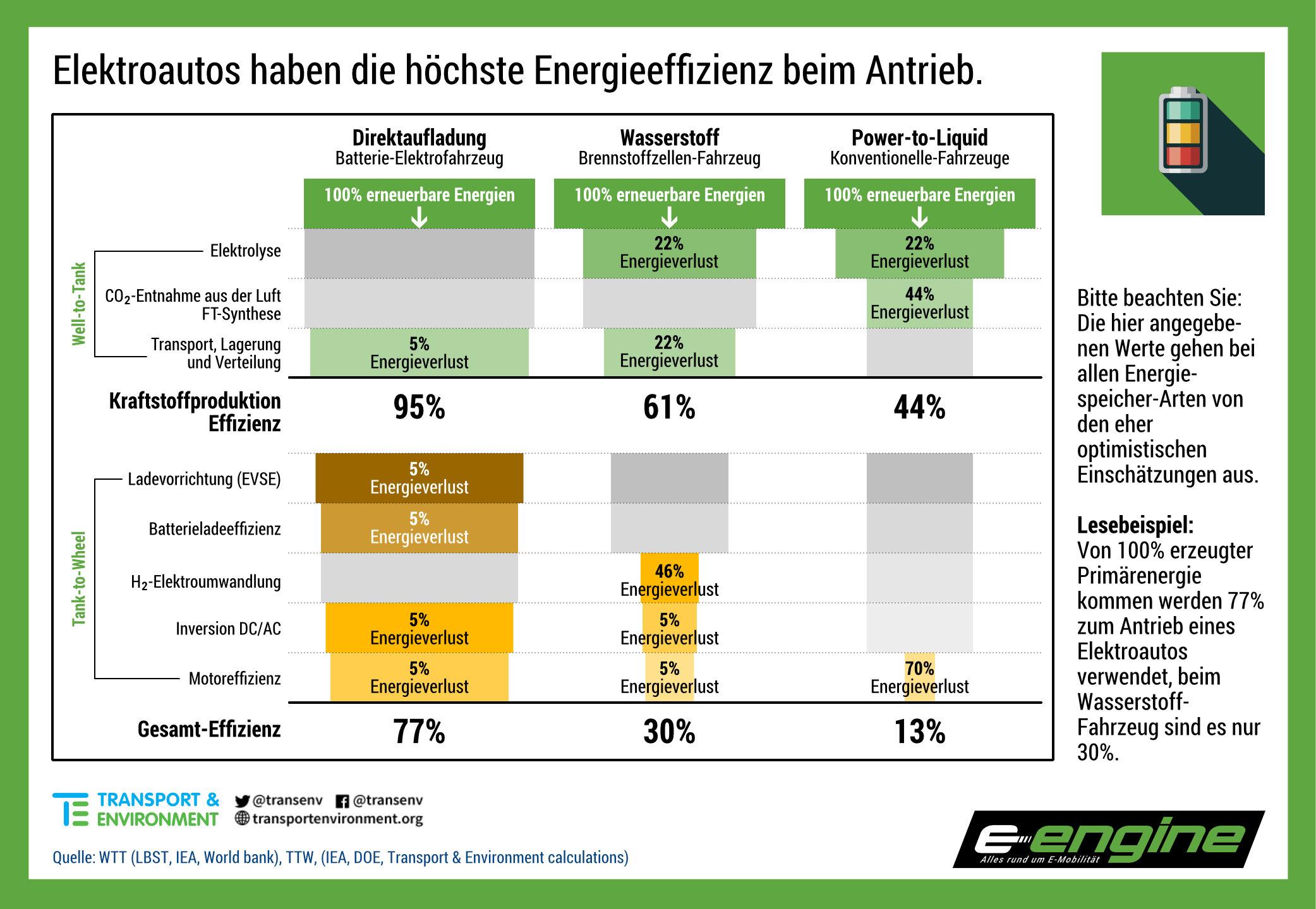 Mittwoch kompakt: E-Fuels effizienter als Elektroautos, Daimler mit WAYMO, Toyota Mirai 2 ab 63.900 Euro, ID.3 boomt in NO und NL weiter
