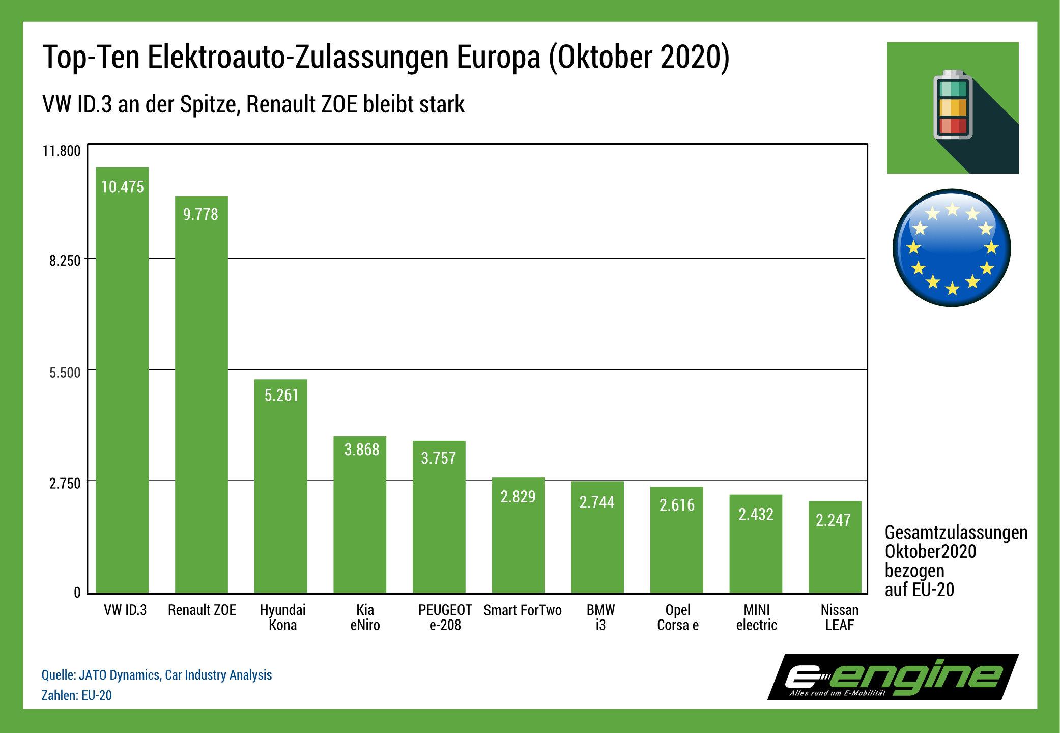 Chart der Woche: EU-Elektroautozulassungen im Oktober - e-engine - Alles rund um E-Mobilität