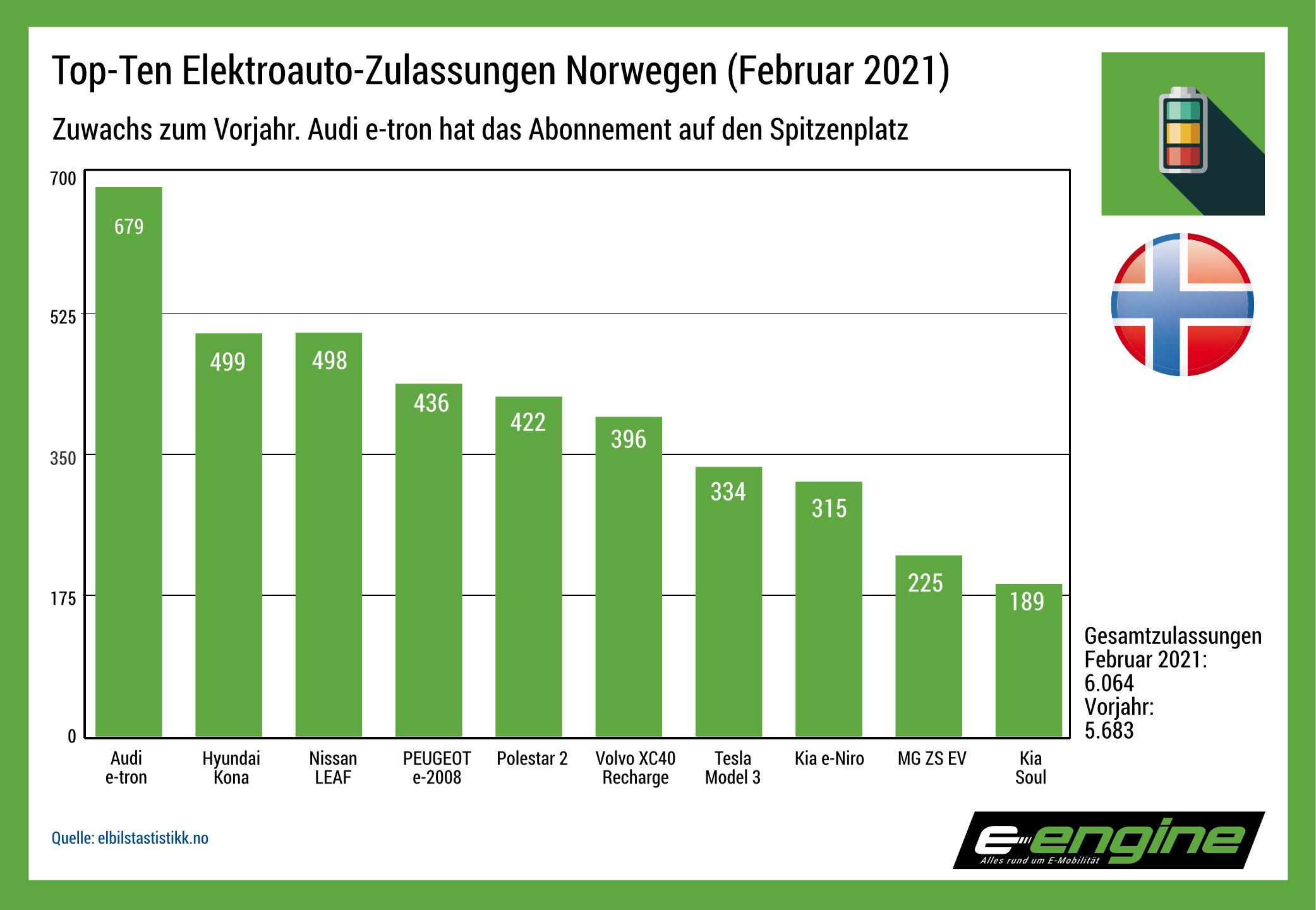 Norwegen im Februar: 6,7% Zuwachs zum Vorjahresmonat